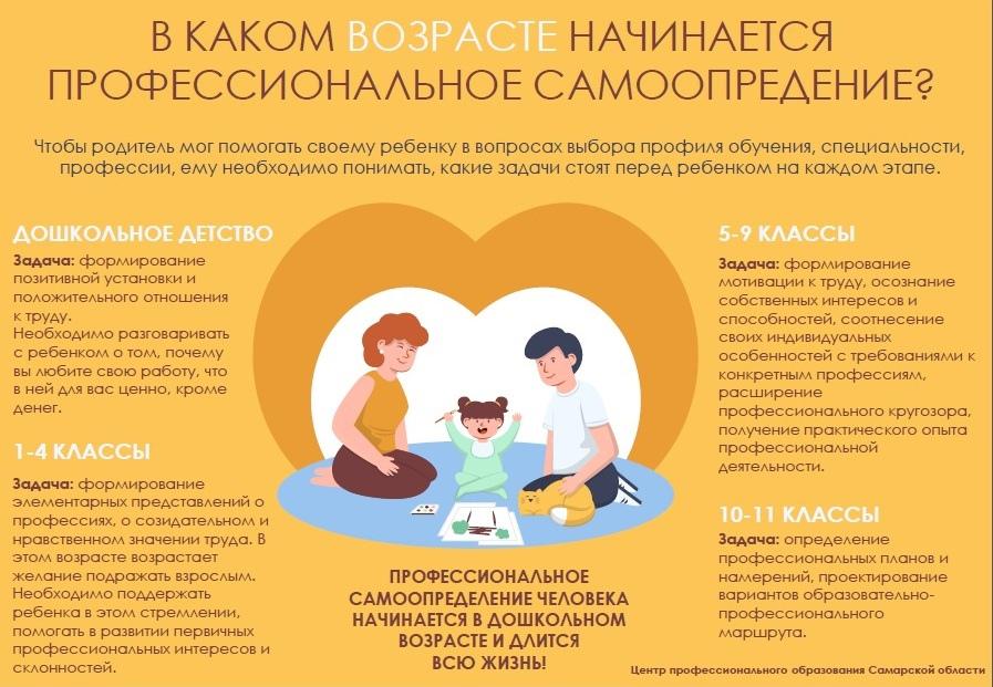 Уважаемые родители! Публикуем материалы по вопросам профессионального самоопределения.
